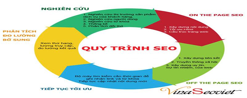 phương pháp làm dịch vụ seo, phuong phap lam dich vu seo